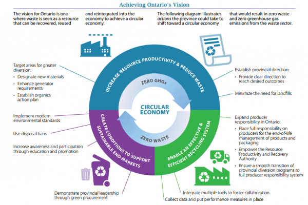 Going Around in Circles (on purpose) – A Look at Ontario's Draft Circular Economy Strategy