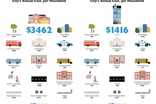 The Cost of Sprawl: A Comparison
